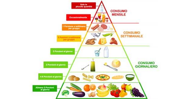 dieta della piramide mediterranea